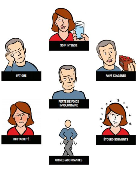 symptômes de perte de poids, fatigue et soif perte de poids féminine avant et après tumblr