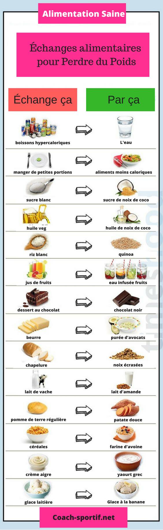 Aliments à éviter pour maigrir : 22 aliments qui vous empêchent d'avoir un ventre plat