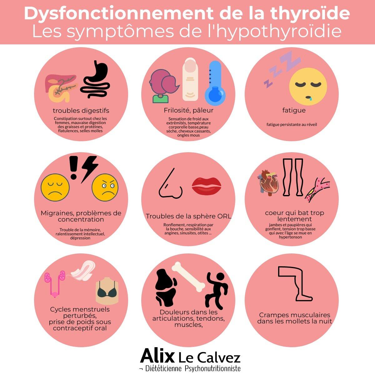 Les dysfonctionnements de la thyroïde