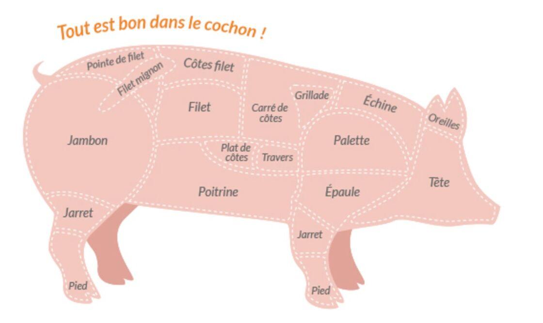 retirer le gras de la longe de porc