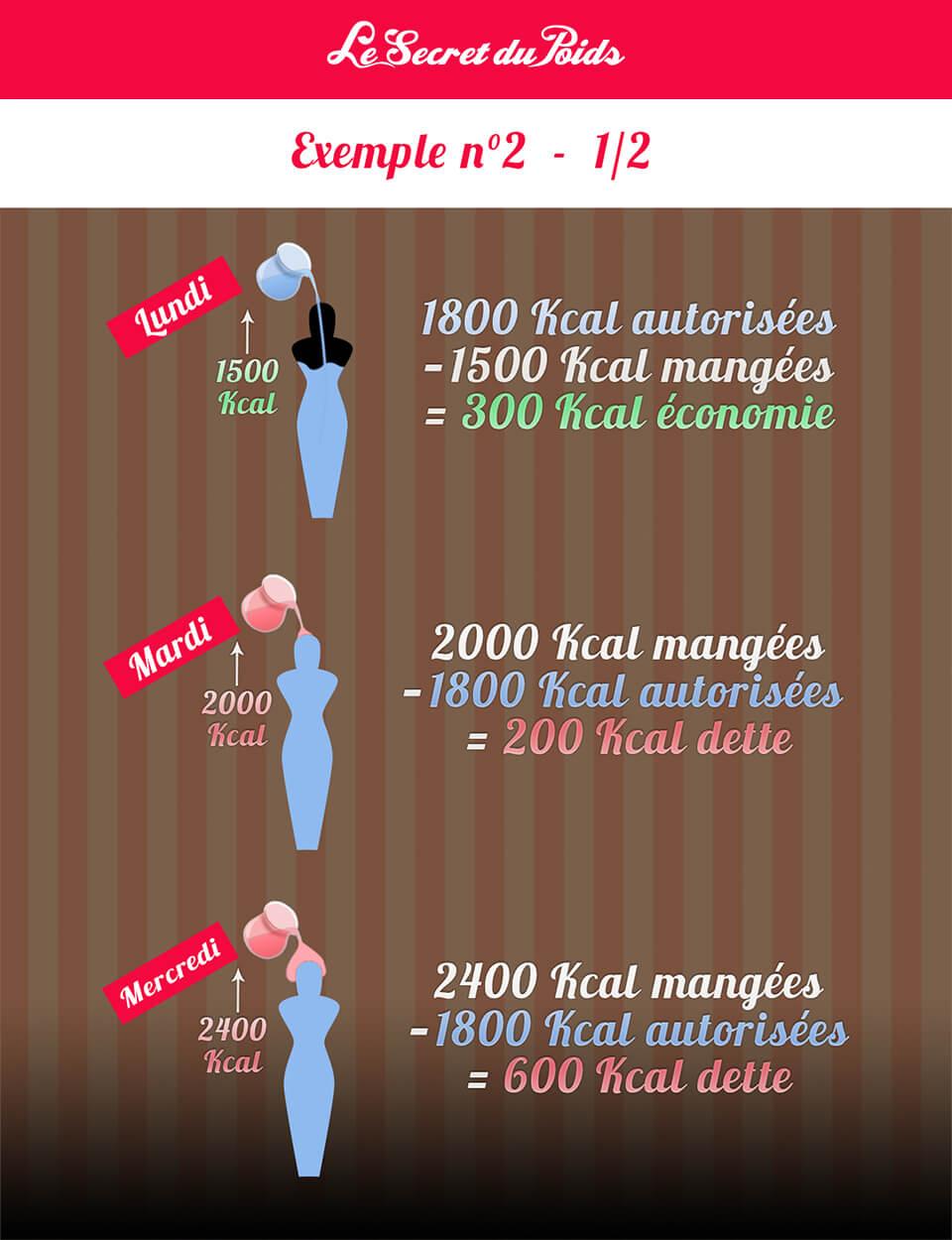 Calcul calories - Combien de calories par jour (femme / homme) ? - Doctissimo