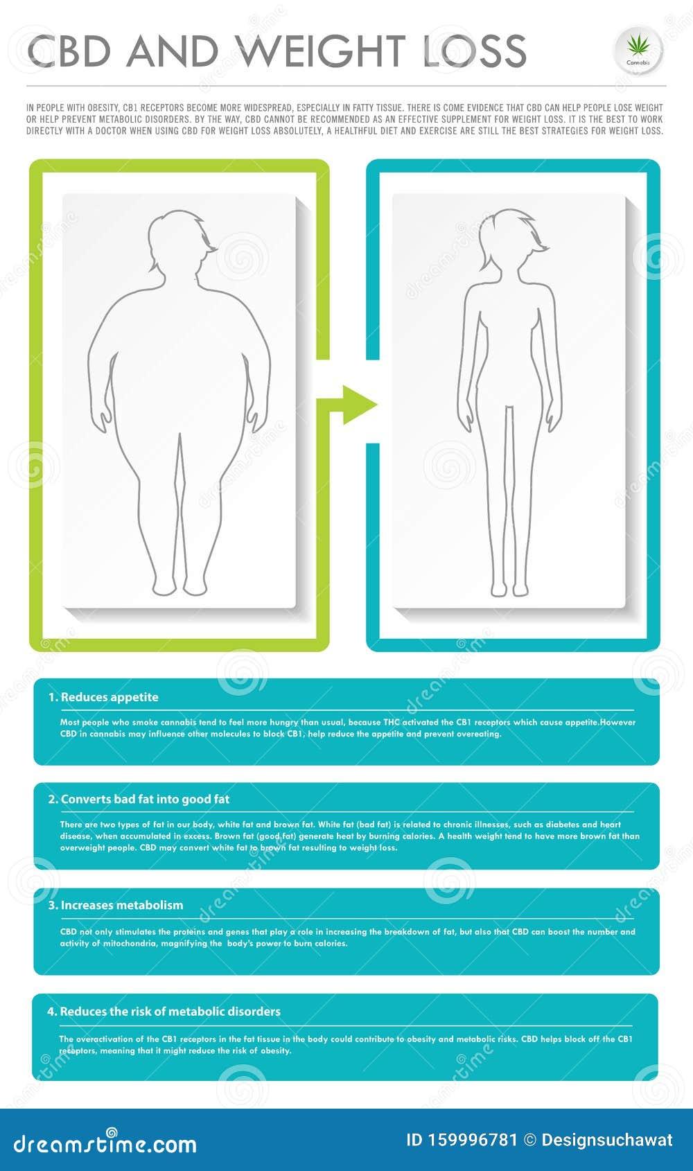 entreprise de perte de poids perte de poids mono doxycycline
