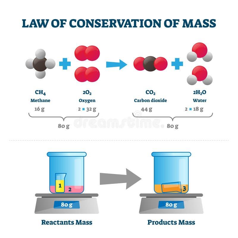 loi de conservation de la perte de poids de masse