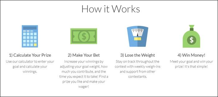 Gagner de l'argent et de perdre du poids?