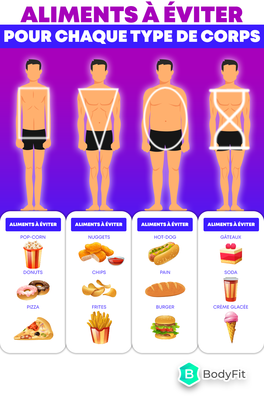 perte de poids par type de corps