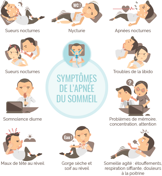 lapnée du sommeil entraîne une perte de poids