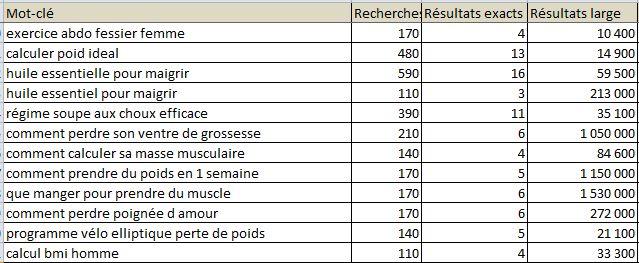 Perdre du poids 7 Petit Mots - gustavo-moncayo.fr