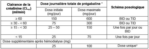 PREGABALINE CRISTERS 150 mg, gélule - Notice patient