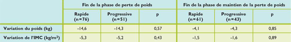 perdre 8 lb de graisse noix brésilienne perdre du poids