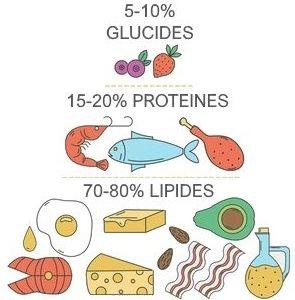 quoi ne pas manger pour perdre du gras
