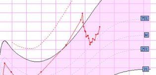 Poids de bébé : perte et reprise du poids à la naissance