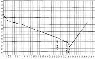 perte de poids et symptômes de ballonnements poids perdre brûleur de graisse
