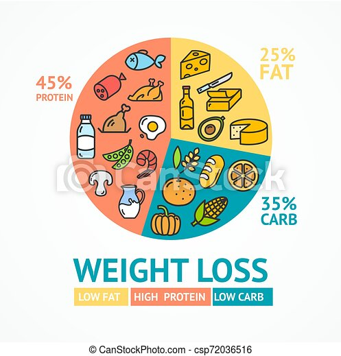 annonces de perte de poids