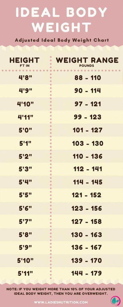 pH corporel idéal pour perdre du poids