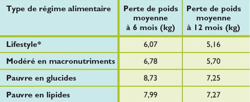 Les fibres alimentaires du konjac aident à la perte de poids