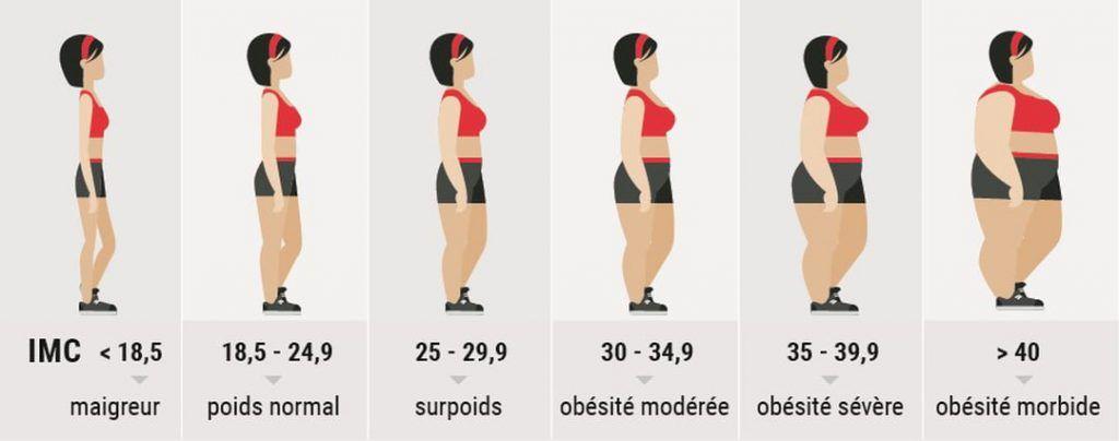 Brûler la graisse efficacement en 6 étapes