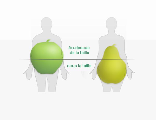 comment perdre du poids en forme de poire