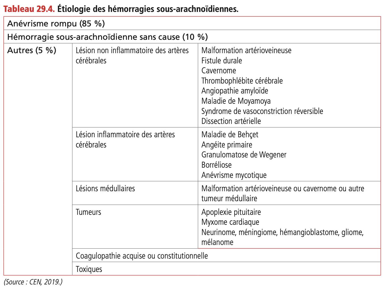 Hémorragie sous-arachnoïdienne (HSA)