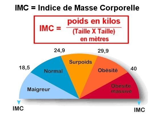 taux idéal de perte de poids