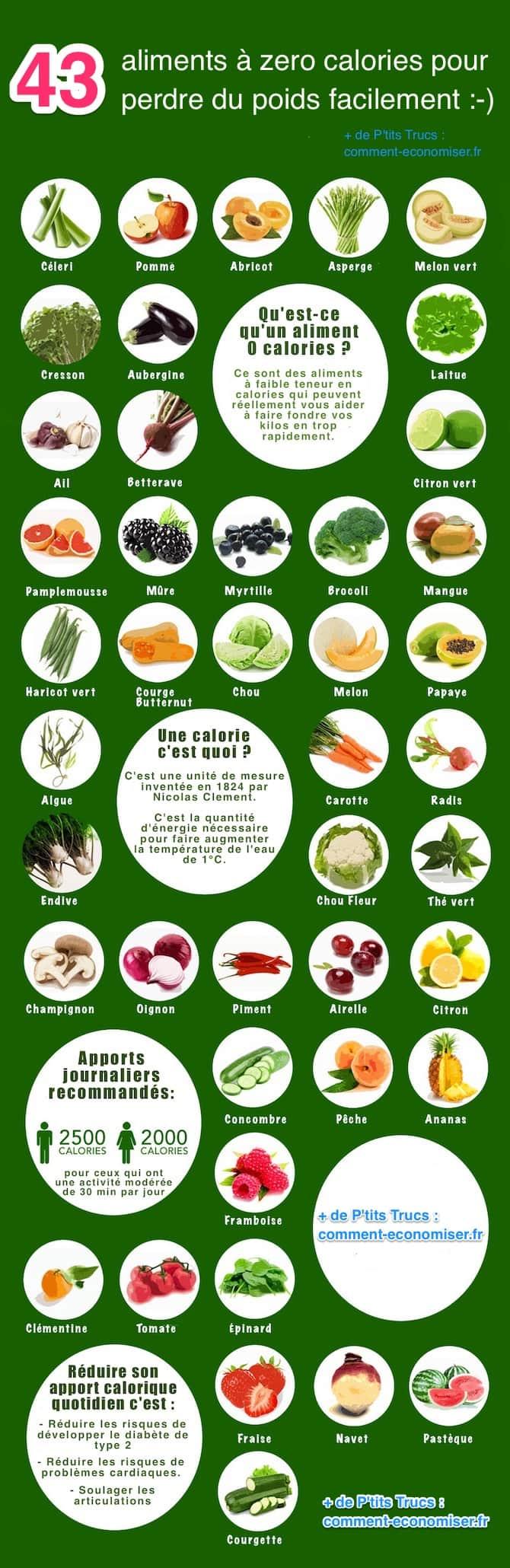 Combien de calories par jour pour perdre 1 kilo par semaine ?