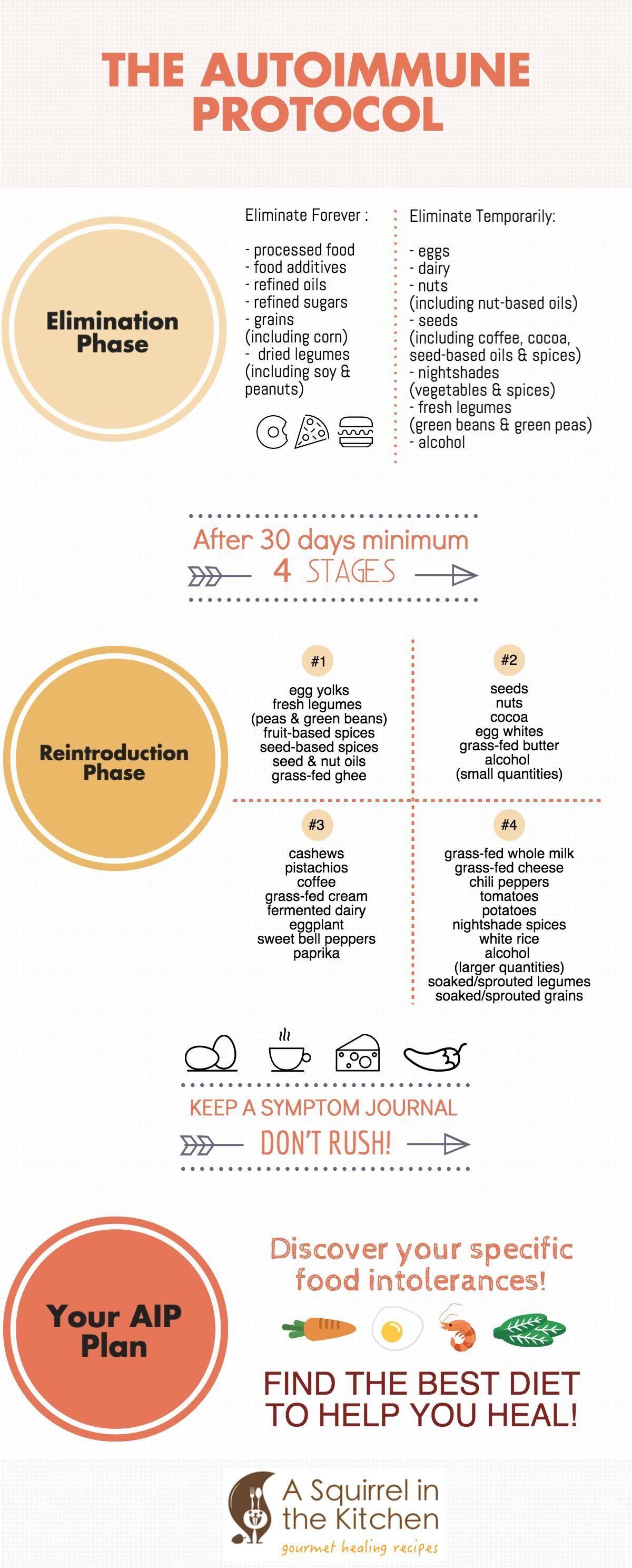 auto-immune perdre du poids