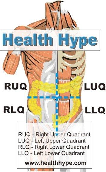 perte de poids douleur du quadrant supérieur droit