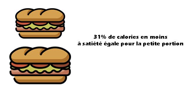 Une autre façon de diminuer ses portions… – Familiprix