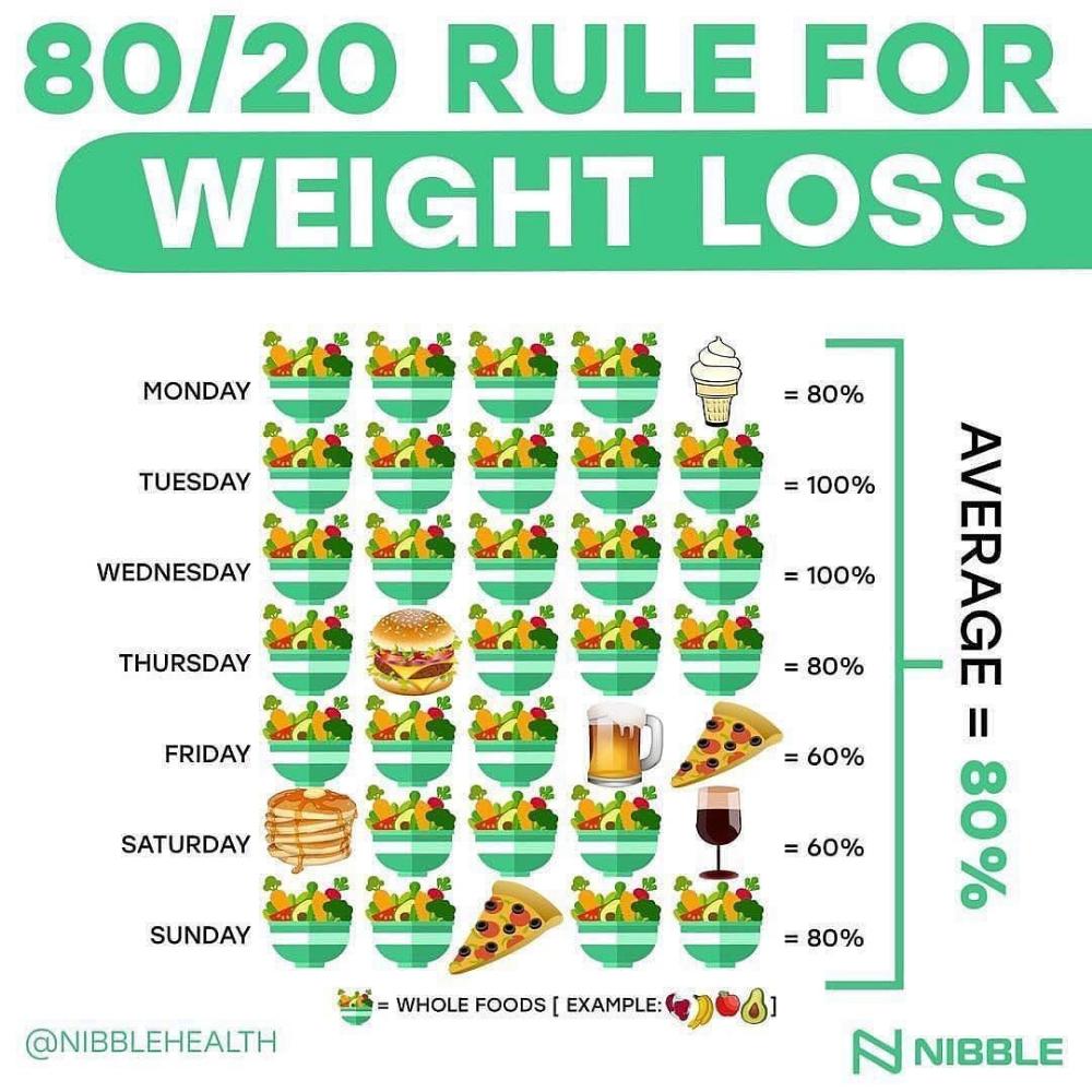 perte de poids 80/20