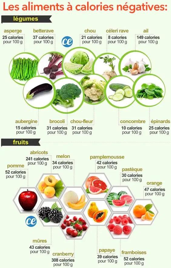comment manger sainement perdre du poids