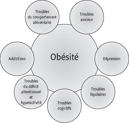 la perte de poids est-elle impossible pour certains