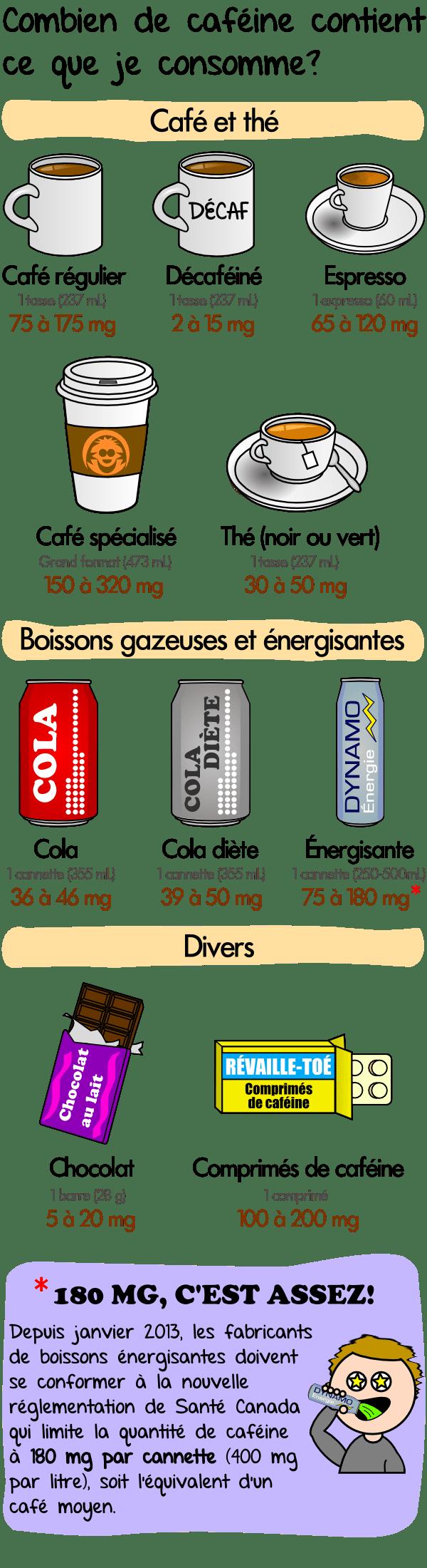 étude de perte de poids de caféine