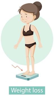 fille anime de perte de poids perte de graisse du ventre cortisol