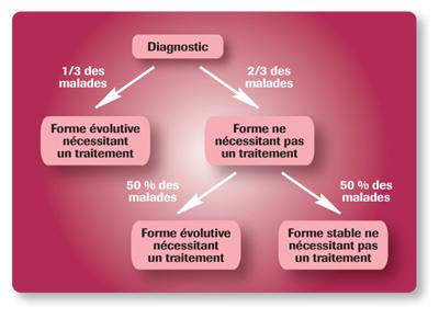 Perte de poids liée au cancer, causes et solutions naturelles