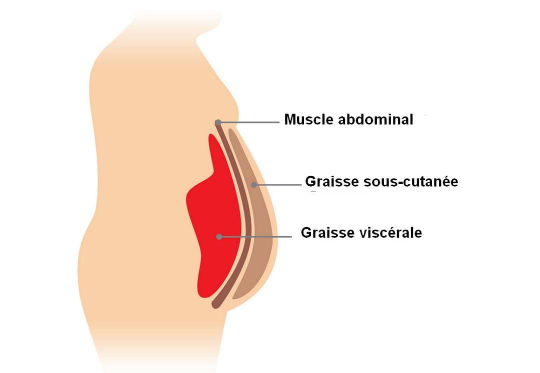10 règles d'or pour maigrir à la ménopause