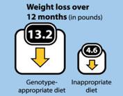 perte de poids dADN