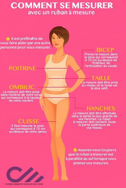 Information sur le pourcentage de graisse