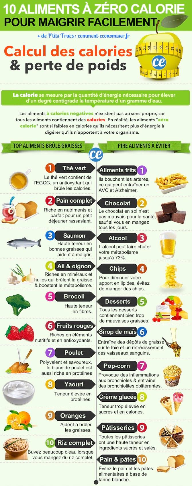 sain pour perdre du poids
