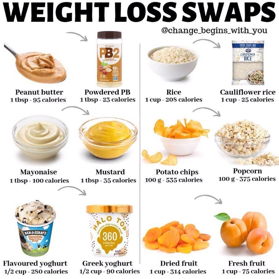 Pourquoi manger moins ne fait pas forcément maigrir