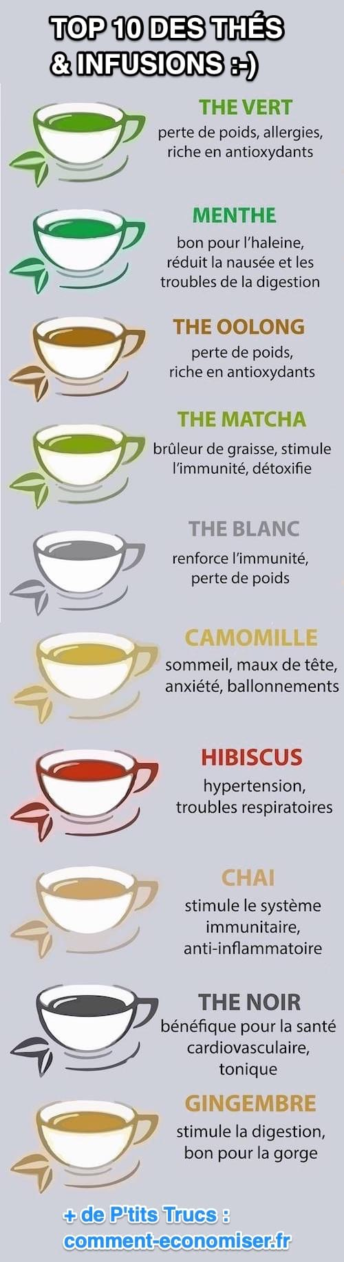 Quel thé détox choisir ?