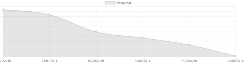 Comment j'ai perdu 20 kg en 8 mois sans me priver