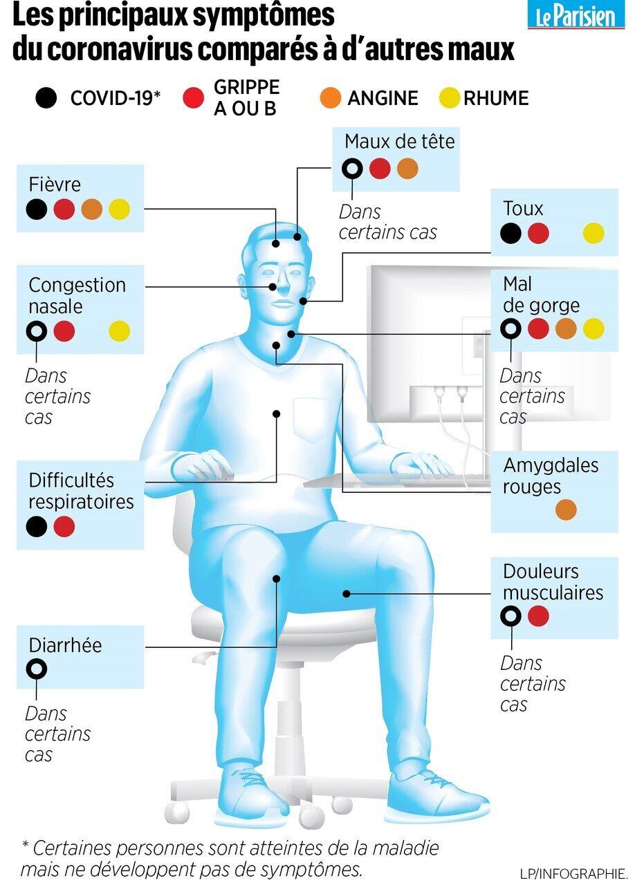 toux fatigue perte dappétit courbatures