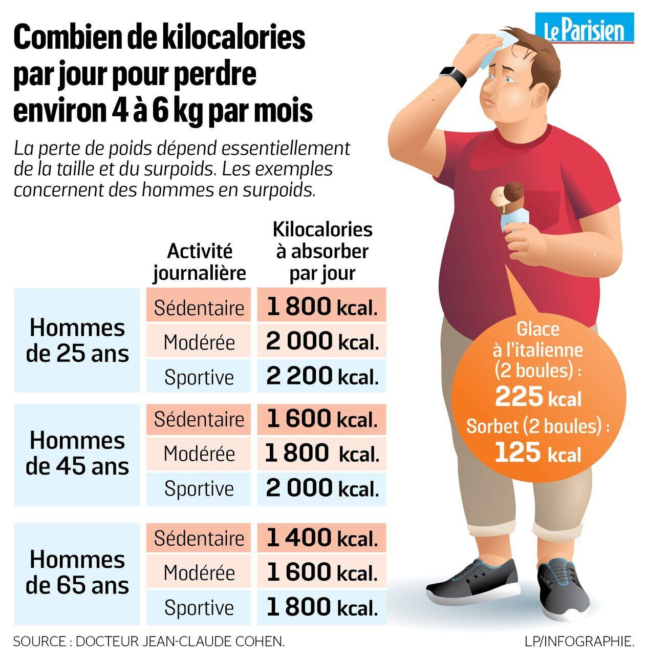 Un homme de 45 ans ne peut pas perdre de poids xénadrine puissante perte de poids