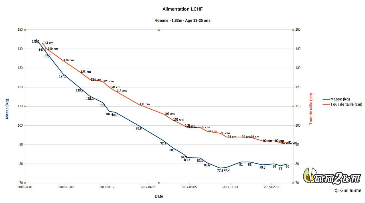 graphique de perte de poids sain