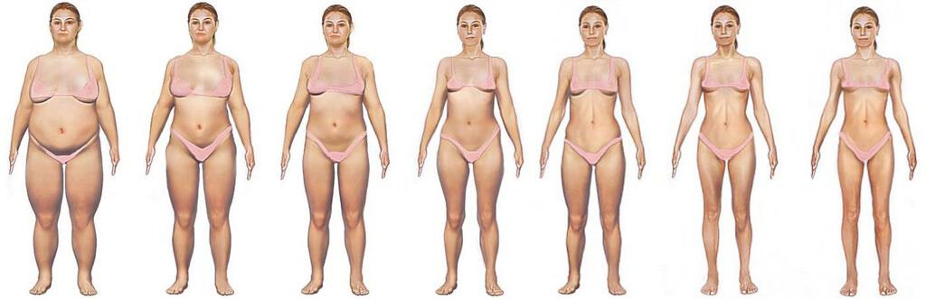liens avec la perte de poids