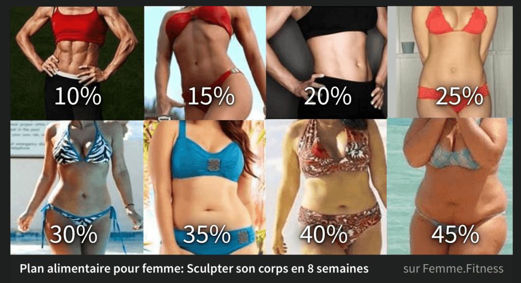 Comment perdre de la masse graisseuse ? : Femme Actuelle Le MAG